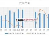2018-2023年中国汽车零部件物流市场深度调研与投资前景研究报告