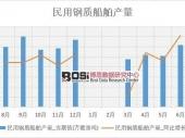 2018-2023年中国船舶制造市场现状分析及投资前景研究报告
