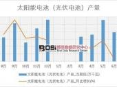 2018-2023年中国太阳能电池设备市场深度调研与投资前景研究报告
