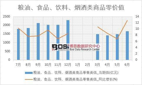 2018年上半年中国粮油、食品、饮料、烟酒类商品零售数据统计