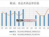 2018-2023年中国食品行业市场发展现状调研与投资趋势前景分析报告