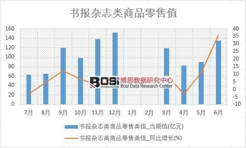 2018年上半年中国书报杂志类商品零售数据统计