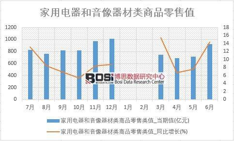 2018年上半年中国家用电器和音像器材类商品零售数据