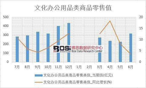 2018年上半年中国文化办公用品类商品零售数据