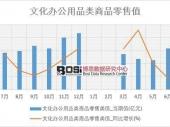 2018-2023年中国办公用品市场深度调研与投资前景研究报告