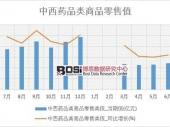2018-2023年中国西药市场分析与投资前景研究报告