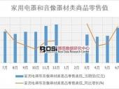 2018-2023年中国小家电市场竞争力分析及投资前景研究报告