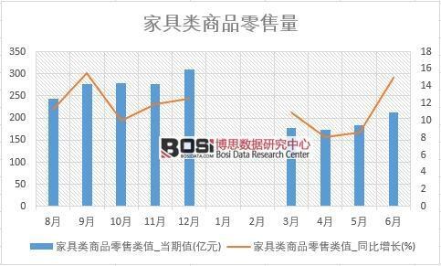 2018年上半年中国家具零售数据