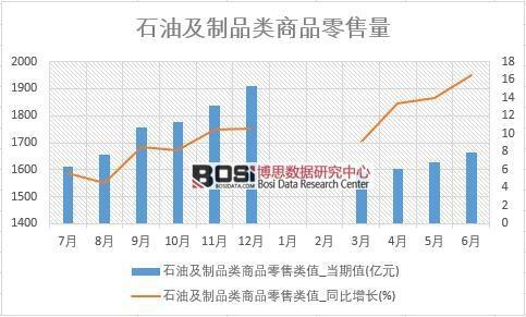 2018年上半年中国石油及制品零售数据