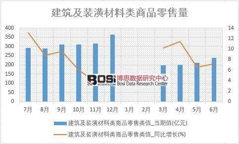 2018年上半年中国建筑及装潢材料零售数据