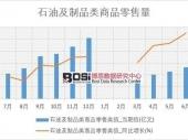 2018-2023年中国石油制品市场分析与投资前景研究报告