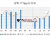 2018-2023年中国软体家具市场监测及投资前景研究报告