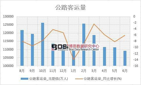 2018年上半年中国公路客运量数据统计