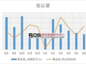 2018-2024年中国旅游客运市场现状调研与投资前景趋势分析研究报告