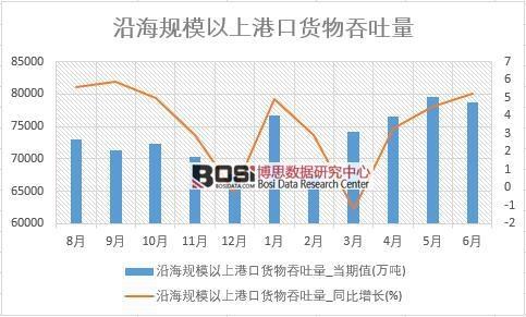 2018年上半年中国沿海规模以上港口货物吞吐量数据
