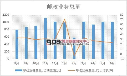 2018年上半年中国邮政业务总量数据