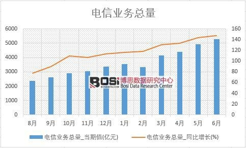2018年上半年中国电信业务总量数据统计