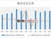 2018-2023年中国邮政快递行业市场发展现状调研与投资趋势前景分析报告