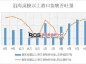 2018-2023年中国港口物流行业市场发展现状调研与投资趋势前景分析报告