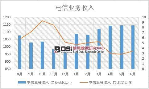 2018年上半年中国电信业务收入数据