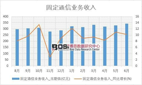 2018年上半年中国固定通信业务收入数据统计
