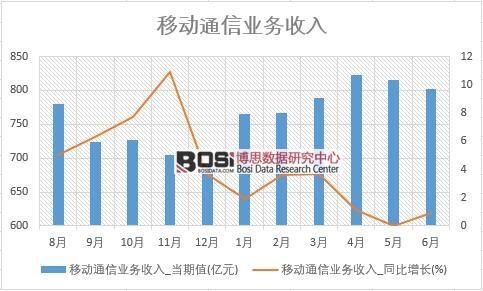 2018年上半年中国移动通信业务收入数据统计