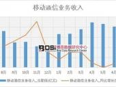 2018-2023年中国第五代移动通信技术(5G)市场分析与投资前景研究报告