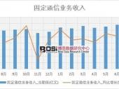 2018-2023年中国通信工程行业分析与投资前景研究调查报告