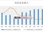 2018-2023年中国电信增值行业市场发展现状调研与投资趋势前景分析报告