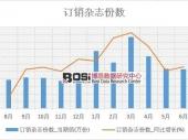 2018年上半年中国订销杂志份数数据表【图表】 分省市产量数据