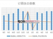 2018年上半年中国快递量数据表【图表】 分省市产量数据
