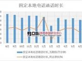 2018年上半年中国固定本地电话通话时长数据表【图表】 分省市产量数据