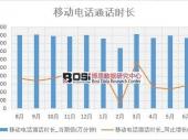 2018年上半年中国移动电话通话时长数据表【图表】 分省市产量数据