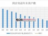2018年上半年中国固定电话年末用户数数据表【图表】 分省市产量数据