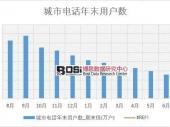 2018年上半年中国城市电话年末用户数数据表【图表】 分省市产量数据