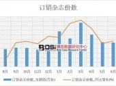 2018-2024年中国杂志期刊市场现状调研与投资前景趋势分析研究报告