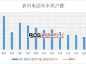 2018年上半年中国农村电话年末用户数数据表【图表】 分省市产量数据