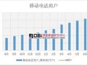 2018年上半年中国移动电话用户数据表【图表】 分省市产量数据
