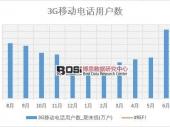 2018年上半年中国3G移动电话用户数数据表【图表】 分省市产量数据