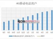 2018年上半年中国4G移动电话用户数据表【图表】 分省市产量数据