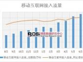 2018年上半年中国移动互联网接入流量数据表【图表】 分省市产量数据