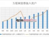 2018年上半年中国互联网宽带接入用户数据表【图表】 分省市产量数据