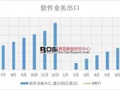 2018年上半年中国软件业务出口数据表【图表】 分省市产量数据