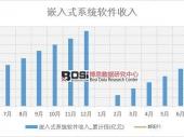 2018年上半年中国嵌入式系统软件收入数据表【图表】 分省市产量数据