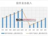2018-2023年中国中间件软件行业分析与投资前景研究调查报告