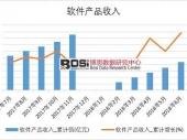 2018年上半年中国软件产品收入数据表【图表】 分省市产量数据