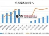 2018年上半年中国信息技术服务收入数据表【图表】 分省市产量数据