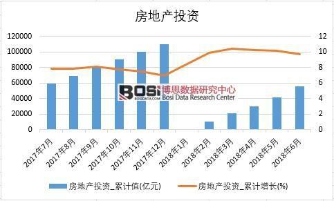 2018年上半年中国房地产投资数据