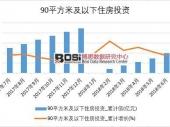 2018年上半年中国90平方米及以下住房投资数据表【图表】 分省市产量数据