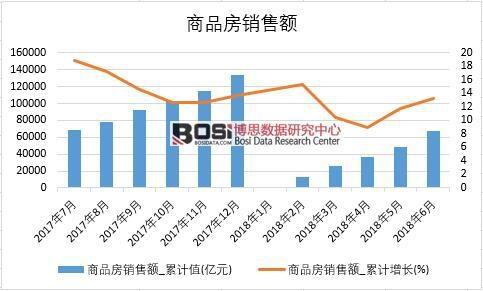 2018年上半年中国商品房销售额数据